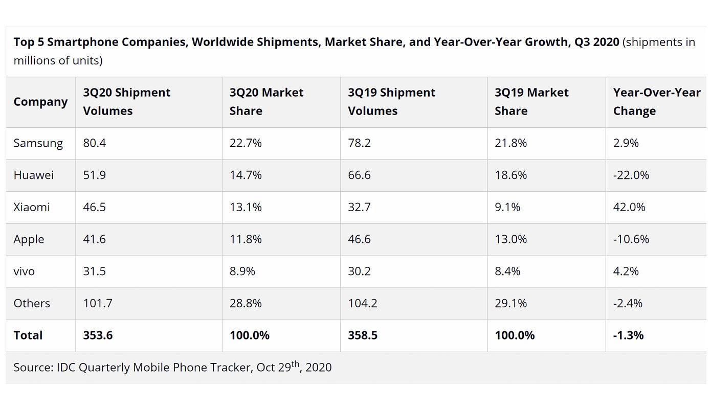 Xiaomi Vryvaetsya V Trojku Brendov S Samymi Prodavaemymi Smartfonami 2