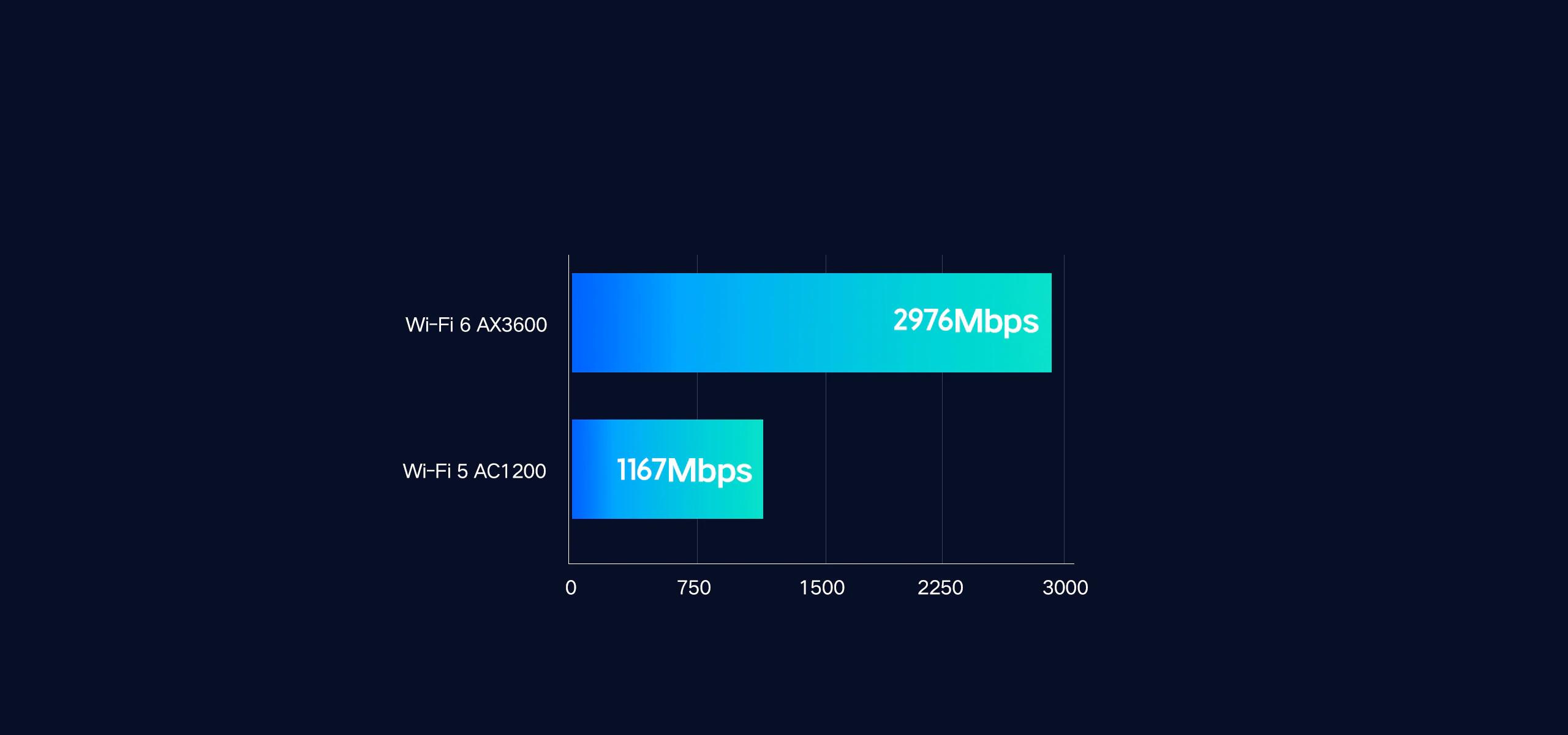 Opisanie Router Xiaomi Aiot Router Ax3600 3
