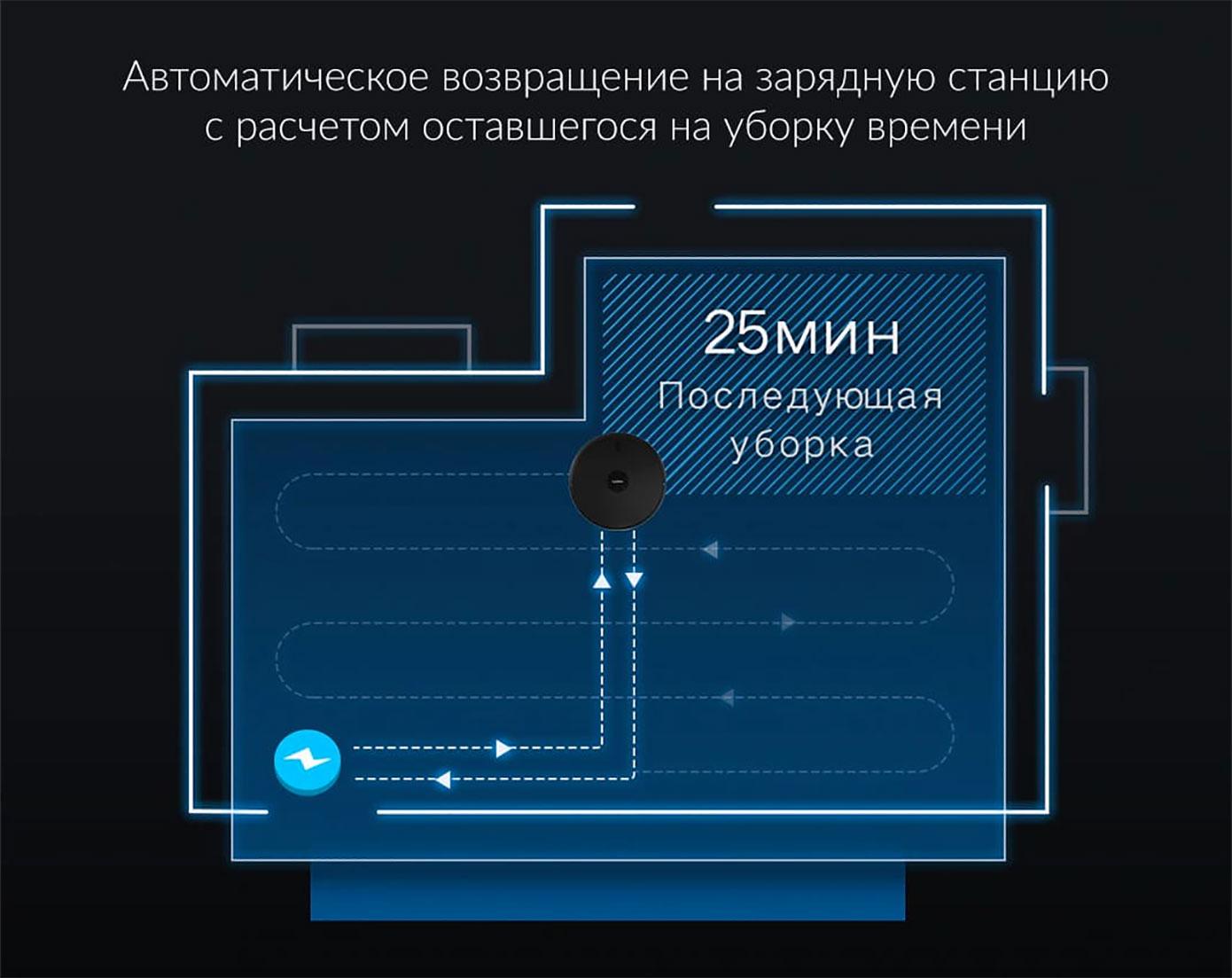 Opisanie Robot Pylesos Xiaomi Lydsto R1 8
