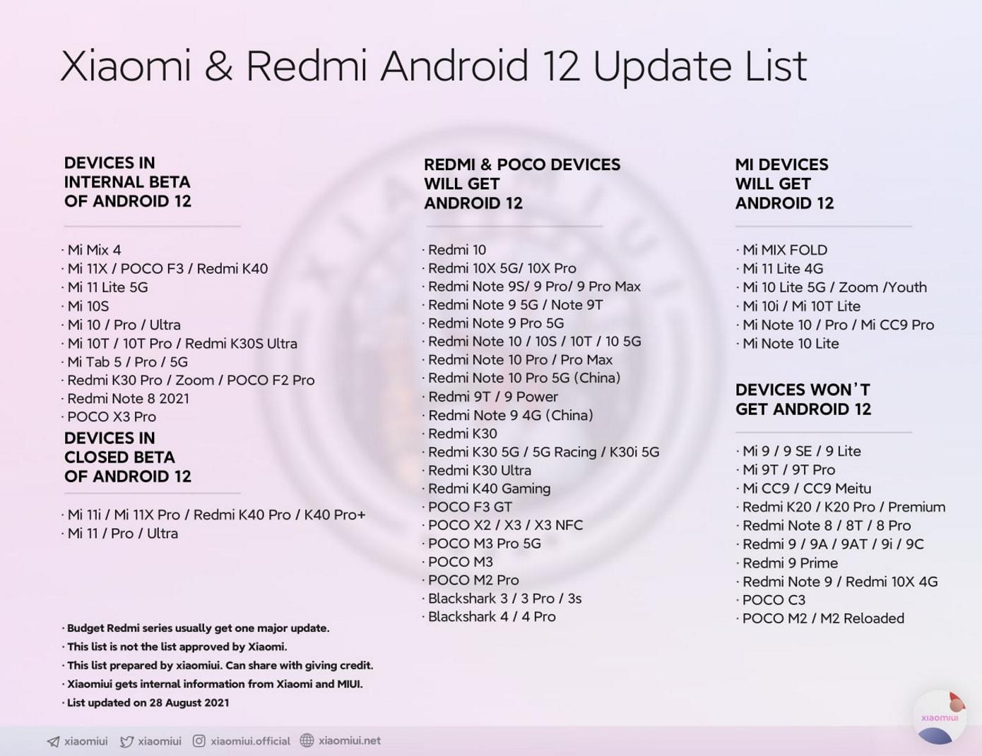 Novosti Ob Android 12 Funkczionale Mi 11t I Ocherednom Smeshhenii Apple S Liderstva 7